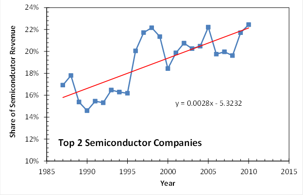 Top 2 Semicondcutor Companies Market Share